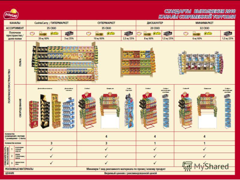 Стандарты выполнения 2010. Каналы современной торговли
