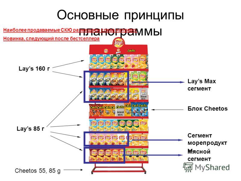 Основные принципы планограммы Lays 160 г Lays 85 г Cheetos 55, 85 g Lays Max сегмент Сегмент морепродукт ы Мясной сегмент Наиболее продаваемые СКЮ размещаем слева направо; Новинка, следующий после бестселлера Блок Cheetos