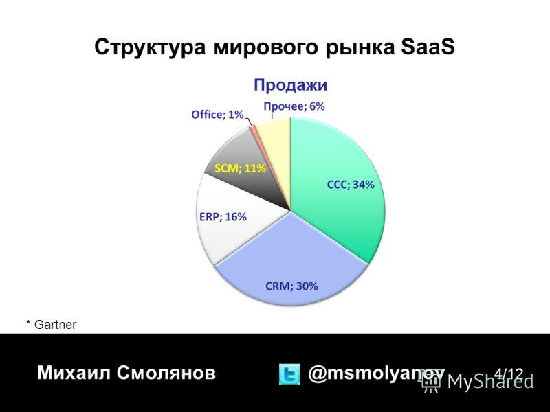 Михаил Смолянов @msmolyanov 4/12 Структура мирового рынка SaaS * Gartner