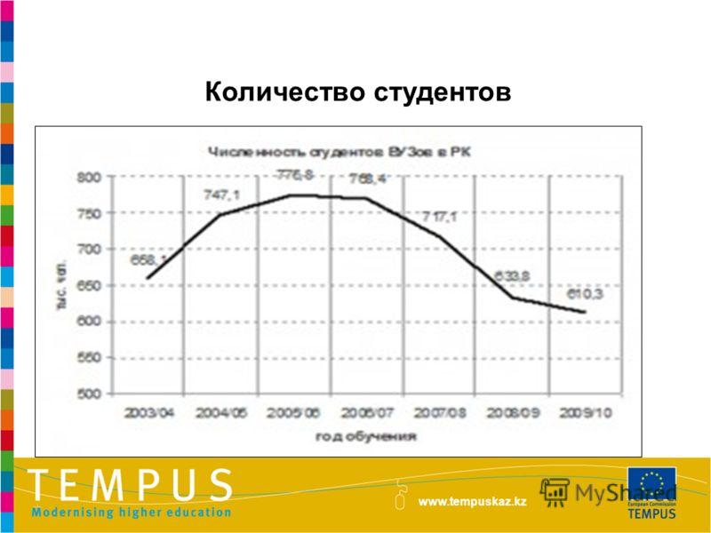 Количество студентов www.tempuskaz.kz