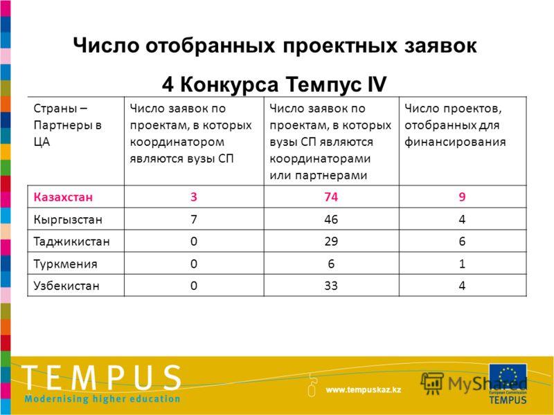 Число отобранных проектных заявок 4 Конкурса Темпус IV www.tempuskaz.kz Страны – Партнеры в ЦА Число заявок по проектам, в которых координатором являются вузы СП Число заявок по проектам, в которых вузы СП являются координаторами или партнерами Число