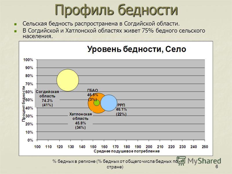 % бедных в регионе (% бедных от общего числа бедных по стране)6 Сельская бедность распространена в Согдийской области. Сельская бедность распространена в Согдийской области. В Согдийской и Хатлонской областях живет 75% бедного сельского населения. В