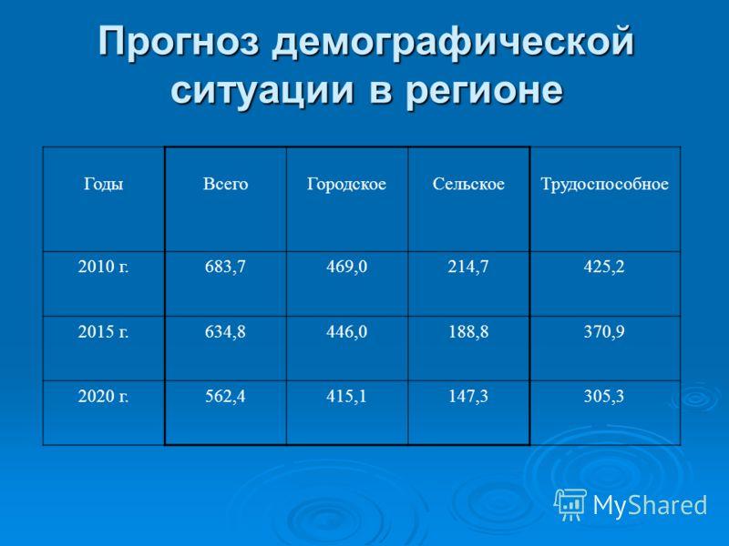 Прогноз демографической ситуации в регионе ГодыВсегоГородскоеСельскоеТрудоспособное 2010 г.683,7469,0214,7425,2 2015 г.634,8446,0188,8370,9 2020 г.562,4415,1147,3305,3