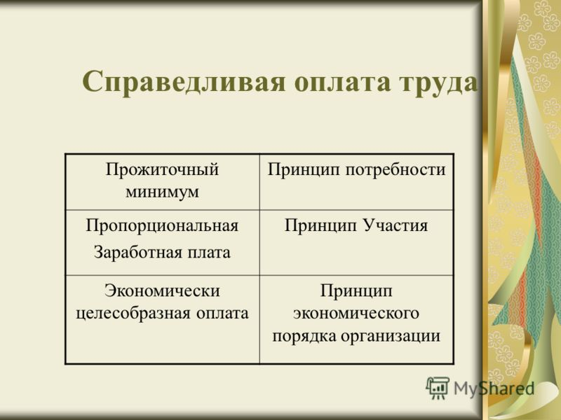Справедливая оплата труда Прожиточный минимум Принцип потребности Пропорциональная Заработная плата Принцип Участия Экономически целесобразная оплата Принцип экономического порядка организации