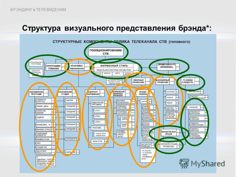 Структура визуального представления брэнда*: БРЭНДИНГ в ТЕЛЕВИДЕНИИ