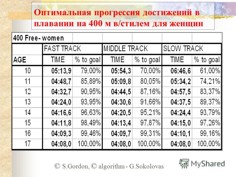 Оптимальная прогрессия достижений в плавании на 400 м в/стилем для женщин © S.Gordon, © algorithm - G.Sokolovas