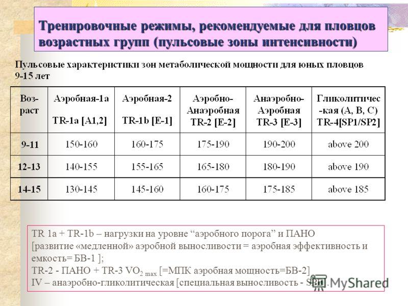 Тренировочные режимы, рекомендуемые для пловцов возрастных групп (пульсовые зоны интенсивности) TR 1a + TR-1b – нагрузки на уровне аэробного порога и ПАНО [развитие «медленной» аэробной выносливости = аэробная эффективность и емкость= БВ-1 ]; TR-2 -