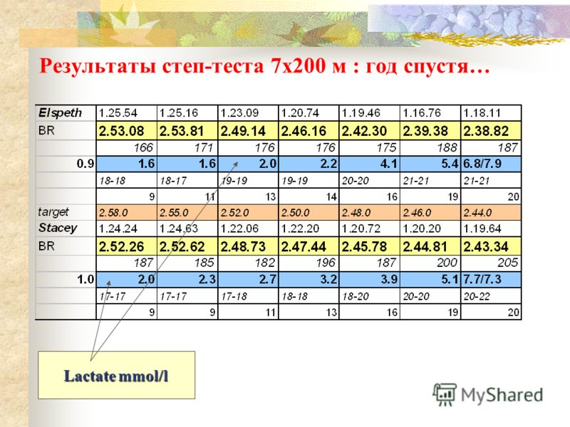 Результаты степ-теста 7x200 м : год спустя… Lactate mmol/l