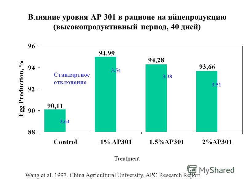 Влияние уровня АР 301 в рационе на яйцепродукцию (высокопродуктивный период, 40 дней) Стандартное отклонение Wang et al. 1997. China Agricultural University, APC Research Report Treatment 3.64 3.54 3.38 3.51