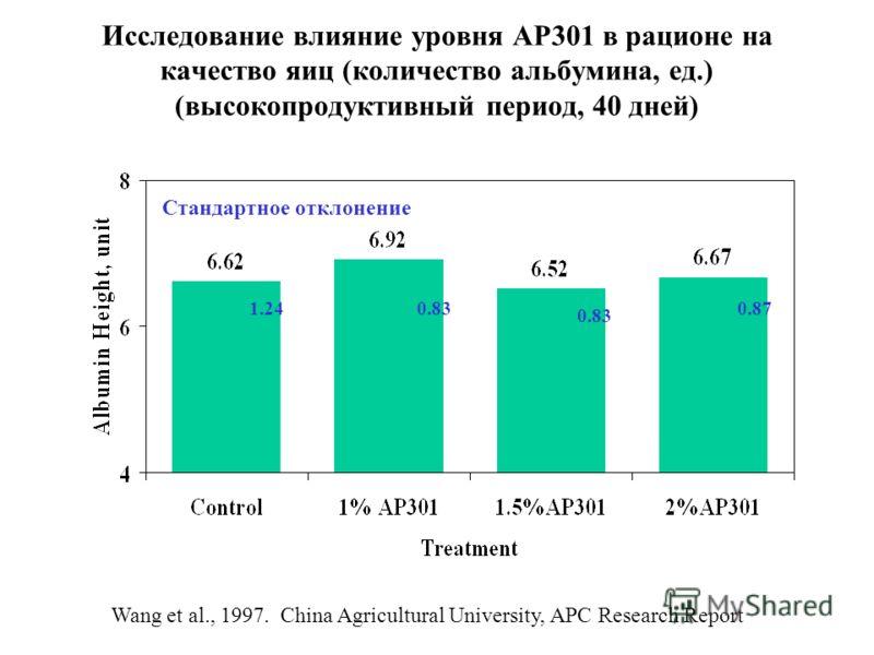 Исследование влияние уровня АР301 в рационе на качество яиц (количество альбумина, ед.) (высокопродуктивный период, 40 дней) 1.240.83 0.87 Wang et al., 1997. China Agricultural University, APC Research Report Стандартное отклонение