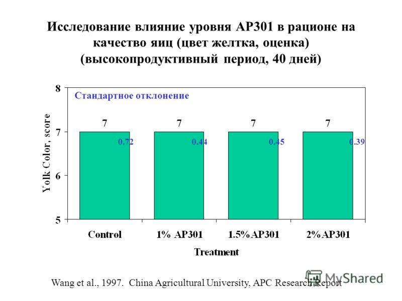 Исследование влияние уровня АР301 в рационе на качество яиц (цвет желтка, оценка) (высокопродуктивный период, 40 дней) 0.720.440.450.39 Wang et al., 1997. China Agricultural University, APC Research Report Стандартное отклонение