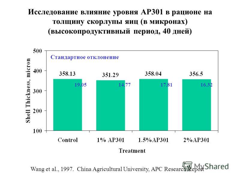 Исследование влияние уровня АР301 в рационе на толщину скорлупы яиц (в микронах) (высокопродуктивный период, 40 дней) 19.0514.7717.8116.32 Стандартное отклонение Wang et al., 1997. China Agricultural University, APC Research Report