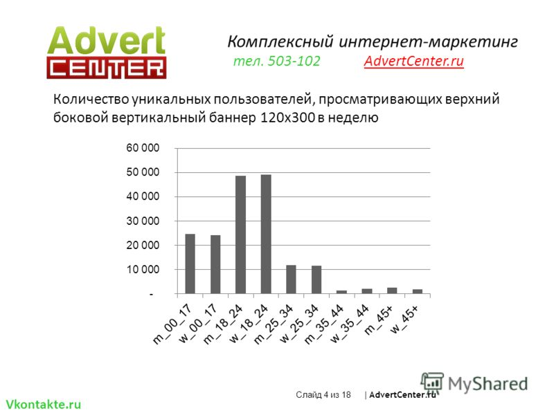 Количество уникальных пользователей, просматривающих верхний боковой вертикальный баннер 120x300 в неделю Слайд 4 из 18 | AdvertCenter.ru Комплексный интернет-маркетинг тел. 503-102 AdvertCenter.ru Vkontakte.ru