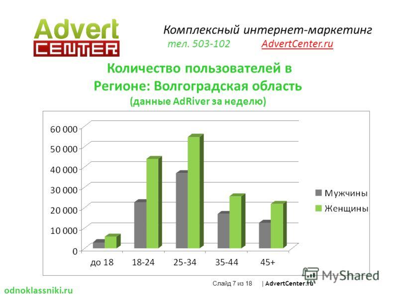 Слайд 7 из 18 | AdvertCenter.ru Количество пользователей в Регионе: Волгоградская область (данные AdRiver за неделю) odnoklassniki.ru Комплексный интернет-маркетинг тел. 503-102 AdvertCenter.ru