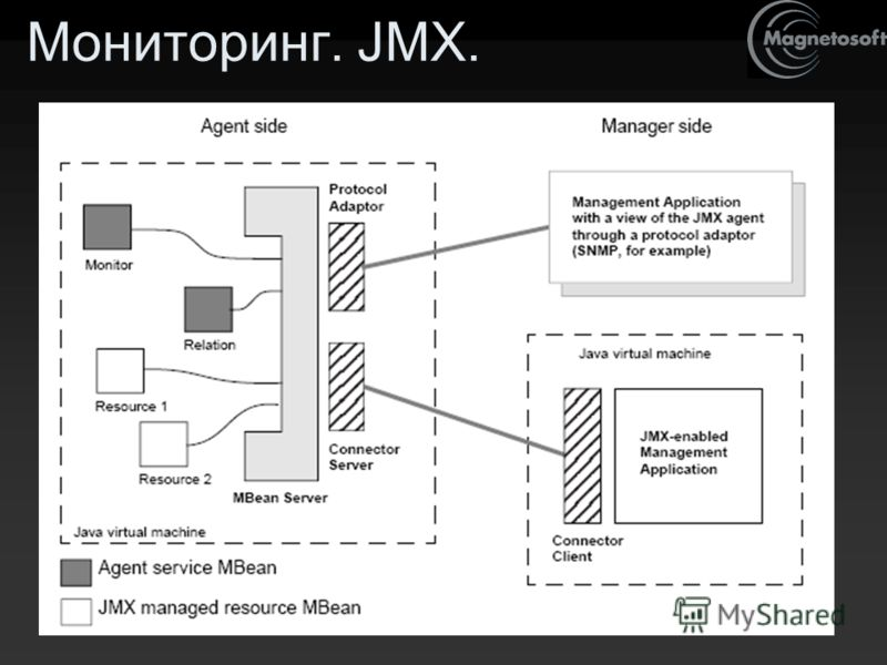 Мониторинг. JMX.