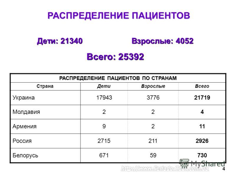 РАСПРЕДЕЛЕНИЕ ПАЦИЕНТОВ Дети: 21340Взрослые: 4052 Всего: 25392 РАСПРЕДЕЛЕНИЕ ПАЦИЕНТОВ ПО СТРАНАМ СтранаДетиВзрослыеВсего Украина17943377621719 Молдавия224 Армения9211 Россия27152112926 Белорусь67159730 4