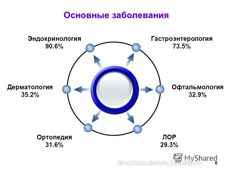 Эндокринология90.6% Основные заболевания Гастроэнтерология 73.5% Ортопедия31.6% Офтальмология 32.9% ЛОР29.3% Дерматология35.2% 6