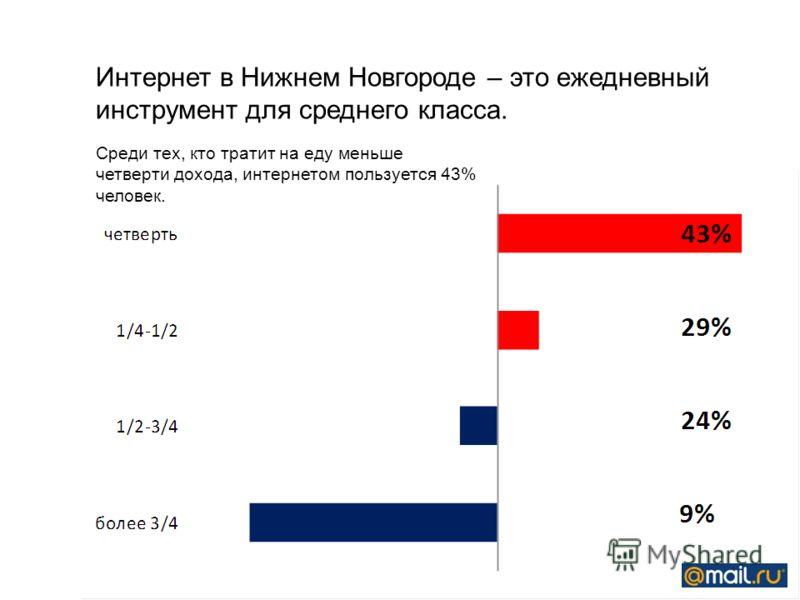 Среди тех, кто тратит на еду меньше четверти дохода, интернетом пользуется 43% человек. Интернет в Нижнем Новгороде – это ежедневный инструмент для среднего класса.