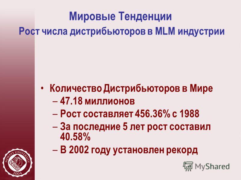 Мировые Тенденции Рост числа дистрибьюторов в MLM индустрии Количество Дистрибьюторов в Мире – 47.18 миллионов – Рост составляет 456.36% с 1988 – За последние 5 лет рост составил 40.58% – В 2002 году установлен рекорд