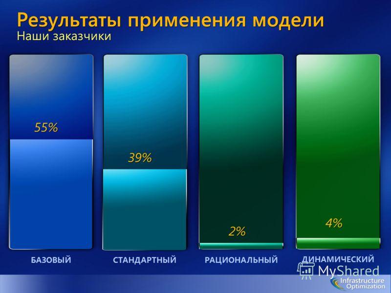 Результаты применения модели Наши заказчики 55% 39% 2% 4% БАЗОВЫЙСТАНДАРТНЫЙРАЦИОНАЛЬНЫЙ ДИНАМИЧЕСКИЙ