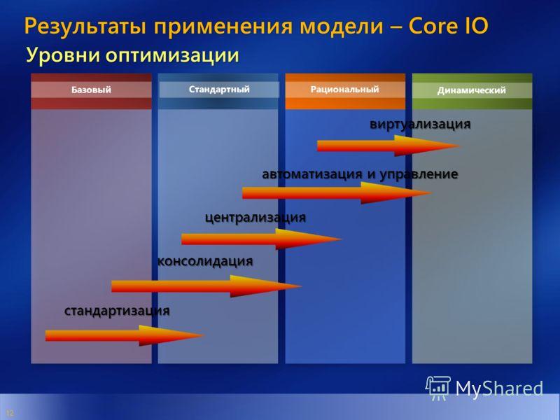 Динамический СтандартныйРациональный Базовый 12 стандартизация консолидация централизация автоматизация и управление виртуализация Результаты применения модели – Core IO Уровни оптимизации