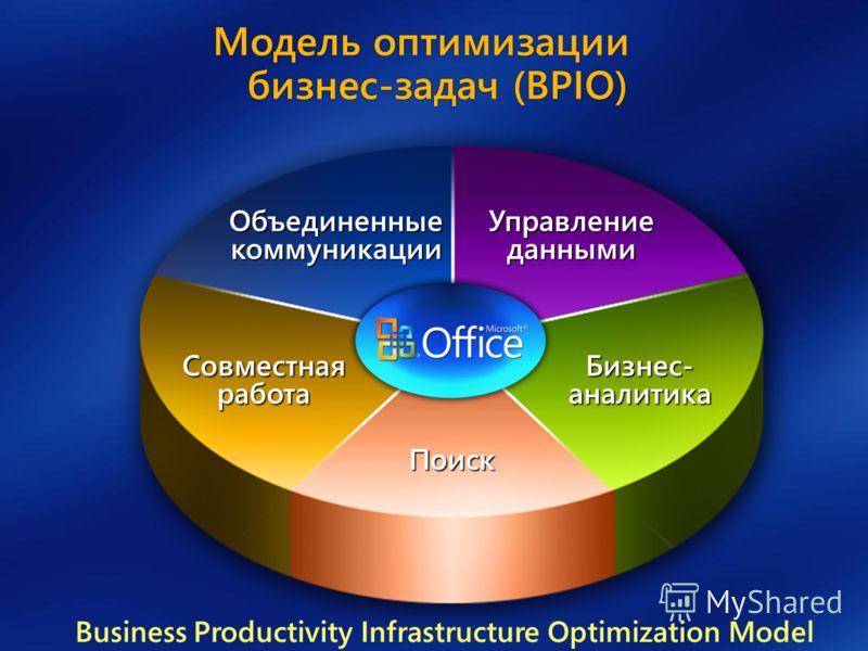 Бизнес- аналитика Поиск Управлениеданными Совместная работа Объединенные коммуникации Модель оптимизации бизнес-задач (BPIO) Business Productivity Infrastructure Optimization Model