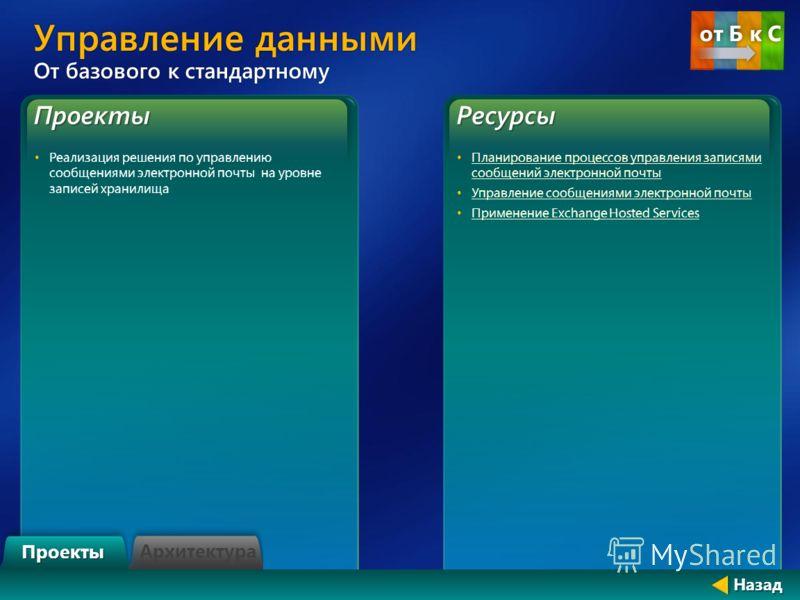 Проекты Реализация решения по управлению сообщениями электронной почты на уровне записей хранилищаРесурсы Планирование процессов управления записями сообщений электронной почты Планирование процессов управления записями сообщений электронной почты Уп
