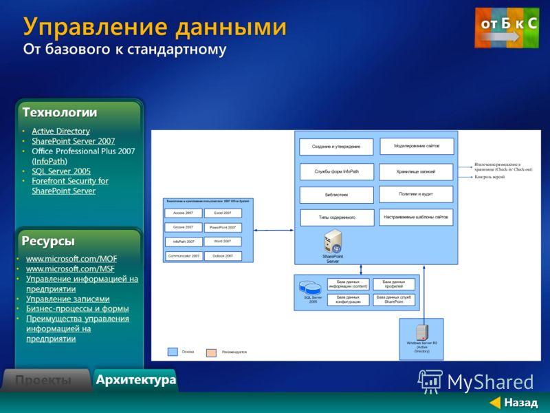 Управление данными От базового к стандартному Технологии Active Directory SharePoint Server 2007 Office Professional Plus 2007 (InfoPath)InfoPath SQL Server 2005 Forefront Security for SharePoint Server Forefront Security for SharePoint ServerРесурсы