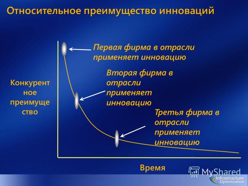 Время Конкурент ное преимуще ство Первая фирма в отрасли применяет инновацию Вторая фирма в отрасли применяет инновацию Третья фирма в отрасли применяет инновацию Относительное преимущество инноваций