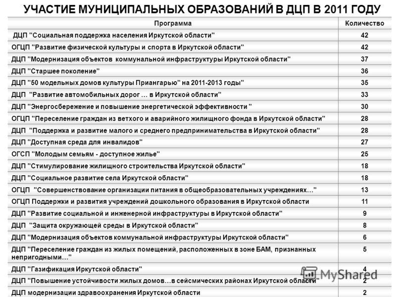 16 УЧАСТИЕ МУНИЦИПАЛЬНЫХ ОБРАЗОВАНИЙ В ДЦП В 2011 ГОДУ ПрограммаКоличество ДЦП