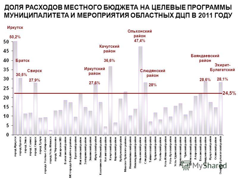 17 24,5% ДОЛЯ РАСХОДОВ МЕСТНОГО БЮДЖЕТА НА ЦЕЛЕВЫЕ ПРОГРАММЫ МУНИЦИПАЛИТЕТА И МЕРОПРИЯТИЯ ОБЛАСТНЫХ ДЦП В 2011 ГОДУ Эхирит- Булагатский 28,1% Баяндаевский район 28,6% Слюдянский район 28% Ольхонский район 47,4% Качугский район 36,6% Иркутский район 2