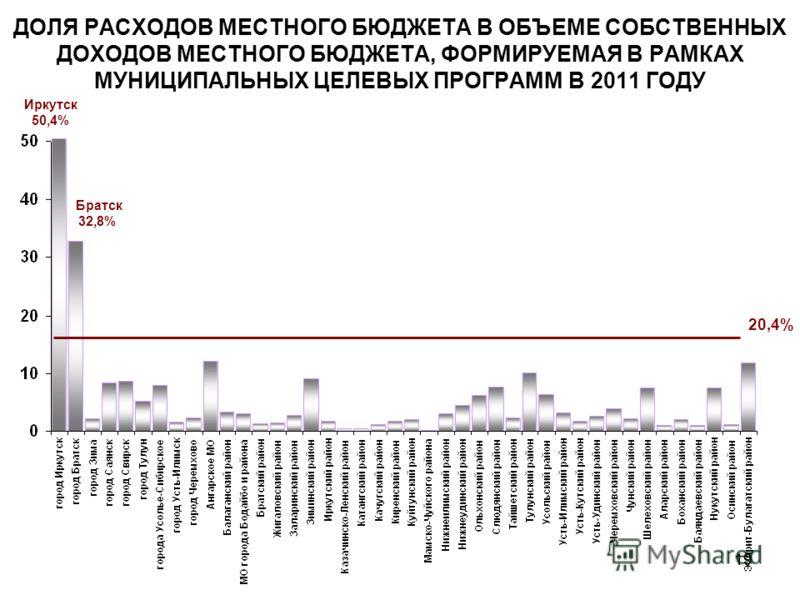 19 ДОЛЯ РАСХОДОВ МЕСТНОГО БЮДЖЕТА В ОБЪЕМЕ СОБСТВЕННЫХ ДОХОДОВ МЕСТНОГО БЮДЖЕТА, ФОРМИРУЕМАЯ В РАМКАХ МУНИЦИПАЛЬНЫХ ЦЕЛЕВЫХ ПРОГРАММ В 2011 ГОДУ 20,4% Иркутск 50,4% Братск 32,8%