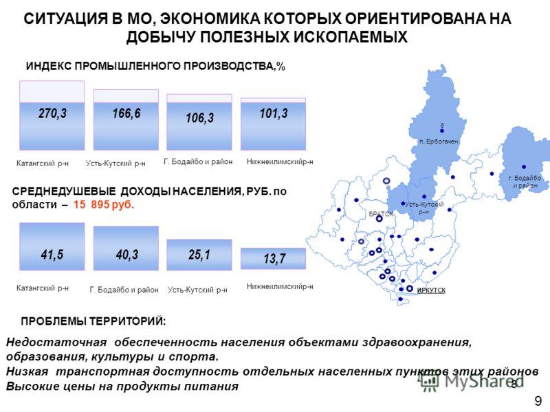 8 9 ИРКУТСК БРАТСК г. Бодайбо и район п. Ербогачен Усть-Кутский р-н 8 СИТУАЦИЯ В МО, ЭКОНОМИКА КОТОРЫХ ОРИЕНТИРОВАНА НА ДОБЫЧУ ПОЛЕЗНЫХ ИСКОПАЕМЫХ ИНДЕКС ПРОМЫШЛЕННОГО ПРОИЗВОДСТВА,% 270,3166,6 106,3 Катангский р-нУсть-Кутский р-н Нижнеилимскийр-нГ.