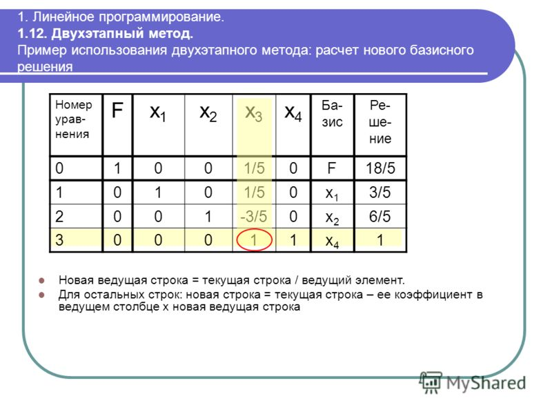 1. Линейное программирование. 1.12. Двухэтапный метод. Пример использования двухэтапного метода: расчет нового базисного решения Номер урав- нения Fx1x1 x2x2 x3x3 x4x4 Ба- зис Ре- ше- ние 01001/50F18/5 10101/50x1x1 3/5 2001-3/50x2x2 6/5 300011x4x4 1