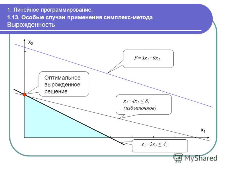 1. Линейное программирование. 1.13. Особые случаи применения симплекс-метода Вырожденность Оптимальное вырожденное решение x 1 +2x 2 4; F=3x 1 +9x 2 x2x2 x1x1 x 1 +4x 2 8; (избыточное)