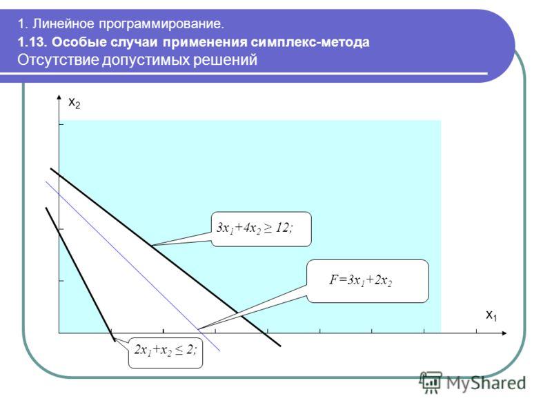 1. Линейное программирование. 1.13. Особые случаи применения симплекс-метода Отсутствие допустимых решений 2x 1 +x 2 2; F=3x 1 +2x 2 x2x2 x1x1 3x 1 +4x 2 12;