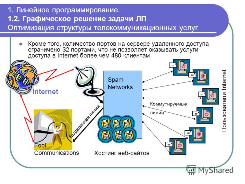 1. Линейное программирование. 1.2. Графическое решение задачи ЛП Оптимизация структуры телекоммуникационных услуг Кроме того, количество портов на сервере удаленного доступа ограничено 32 портами, что не позволяет оказывать услуги доступа в Internet