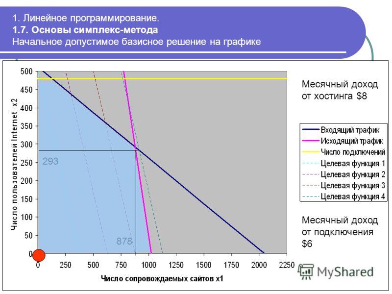 1. Линейное программирование. 1.7. Основы симплекс-метода Начальное допустимое базисное решение на графике 293 878 Месячный доход от хостинга $8 Месячный доход от подключения $6