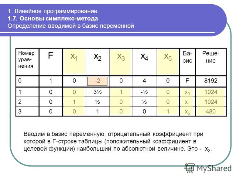 1. Линейное программирование. 1.7. Основы симплекс-метода Определение вводимой в базис переменной Номер урав- нения Fx1x1 x2x2 x3x3 x4x4 x5x5 Ба- зис Реше- ние 010-2040F8192 1003½1-½0x3x3 1024 201½0½0x1x1 3001001x5x5 480 Вводим в базис переменную, от
