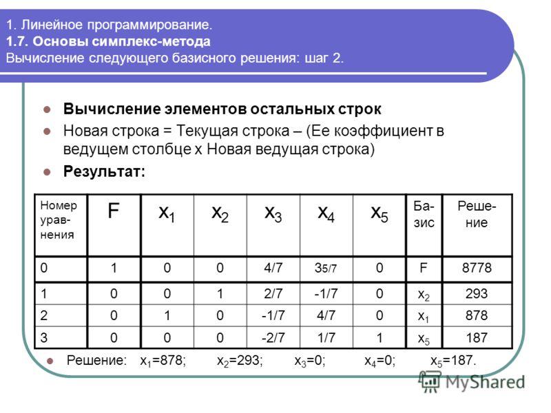 Номер урав- нения Fx1x1 x2x2 x3x3 x4x4 x5x5 Ба- зис Реше- ние 01004/73 5/7 0F8778 10012/7-1/70x2x2 293 2010-1/74/70x1x1 878 3000-2/71/71x5x5 187 1. Линейное программирование. 1.7. Основы симплекс-метода Вычисление следующего базисного решения: шаг 2.