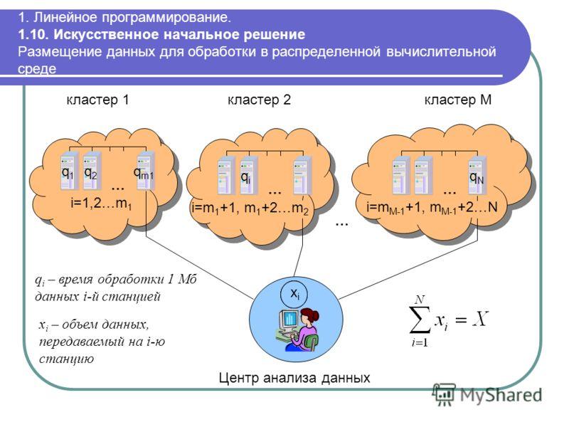 1. Линейное программирование. 1.10. Искусственное начальное решение Размещение данных для обработки в распределенной вычислительной среде кластер 1 … кластер 2 … кластер M … … i=1,2…m 1 i=m 1 +1, m 1 +2…m 2 i=m M-1 +1, m M-1 +2…N Центр анализа данных