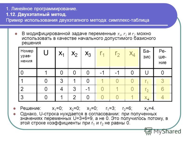 1. Линейное программирование. 1.12. Двухэтапный метод. Пример использования двухэтапного метода: симплекс-таблица В модифицированной задаче переменные x 4, r 1 и r 2 можно использовать в качестве начального допустимого базисного решения Номер урав- н