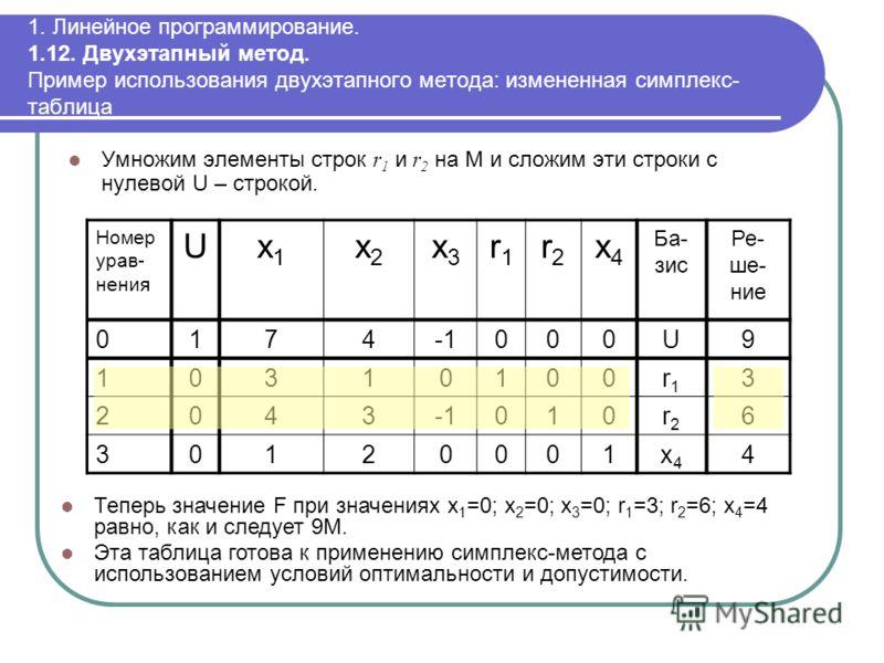 1. Линейное программирование. 1.12. Двухэтапный метод. Пример использования двухэтапного метода: измененная симплекс- таблица Умножим элементы строк r 1 и r 2 на M и сложим эти строки с нулевой U – строкой. Номер урав- нения Ux1x1 x2x2 x3x3 r1r1 r2r2