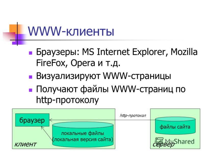 клиент WWW-клиенты Браузеры: MS Internet Explorer, Mozilla FireFox, Opera и т.д. Визуализируют WWW-страницы Получают файлы WWW-страниц по http-протоколу браузер локальные файлы (локальная версия сайта) сервер файлы сайта http-протокол