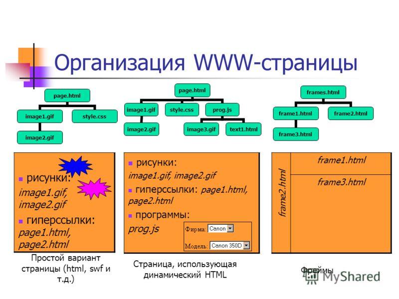 Организация WWW-страницы рисунки: image1.gif, image2.gif гиперссылки: page1.html, page2.html frame1.html frame3.html рисунки: image1.gif, image2.gif гиперссылки: page1.html, page2.html программы: prog.js Простой вариант страницы (html, swf и т.д.) pa