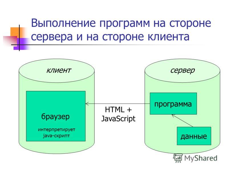 Выполнение программ на стороне сервера и на стороне клиента серверклиент данные программа браузер HTML + JavaScript интерпретирует java-скрипт