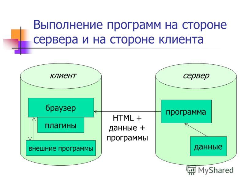 Выполнение программ на стороне сервера и на стороне клиента серверклиент данные программа браузер HTML + данные + программы внешние программы плагины