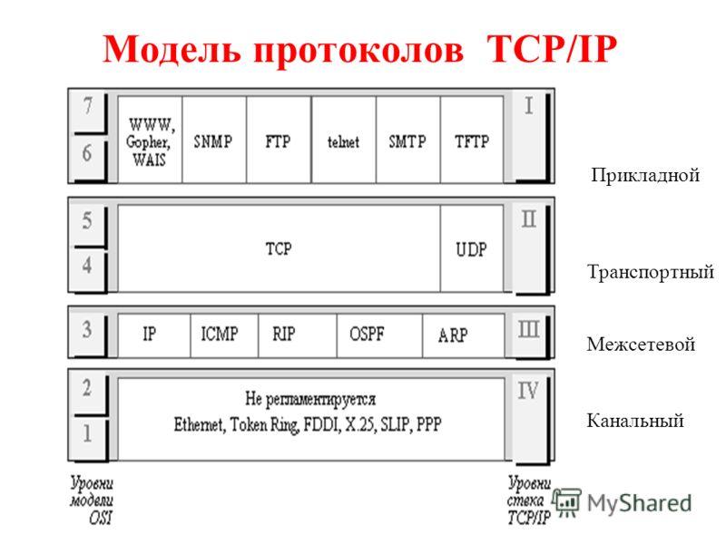 Модель протоколов TCP/IP Прикладной Транспортный Межсетевой Канальный