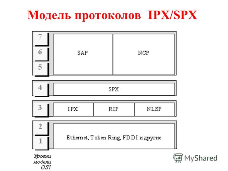 Модель протоколов IPX/SPX