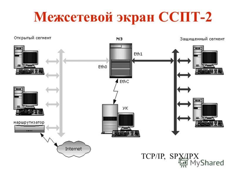 Межсетевой экран ССПТ-2 TCP/IP, SPX/IPX